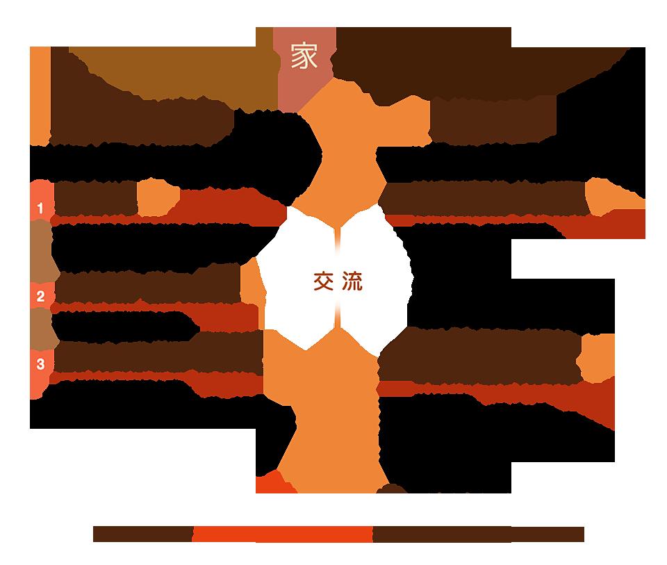 銀ちゃんの家グループ概要図